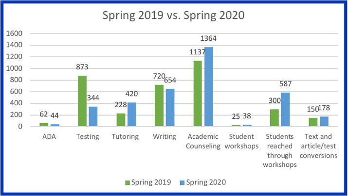 Spring activity in ARC