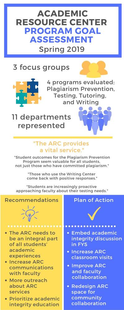 ARC: Program Goal Assessment