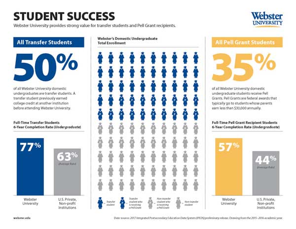 An info graphic that helps visualize Webster's graduation rates for Pell and transfer students