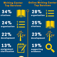 Click the link below for a full infographic on Writing Center usage.