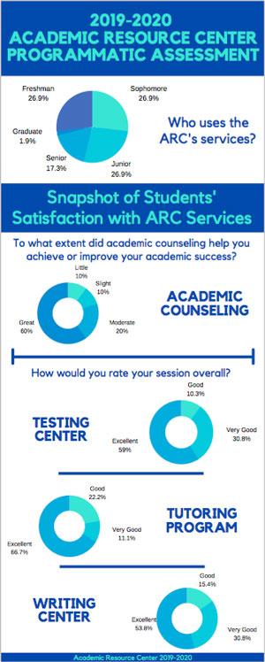 ARC Survey