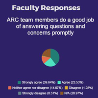 ARC Customer Service Survey Feedback Invaluable
